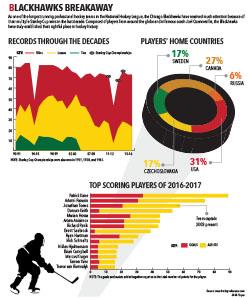 Sara Joyce's chart graphic