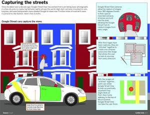 Google Street View diagram